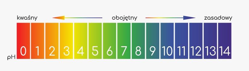 Wartości pH gleby skala